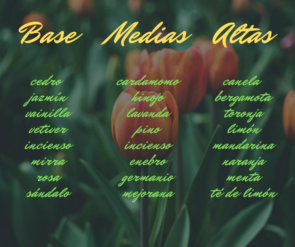 lista de algunos aceites esenciales utilizados para perfumes, según si son base, notas medias o altas